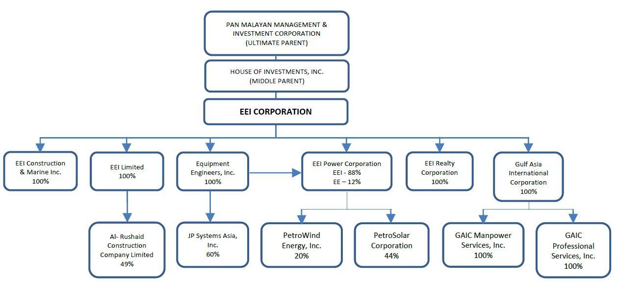 Eei Corporation Builder Of A Better Future